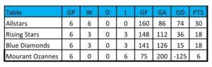 mixed-netball-league-standings